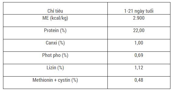 Chế độ dinh dưỡng cho gà